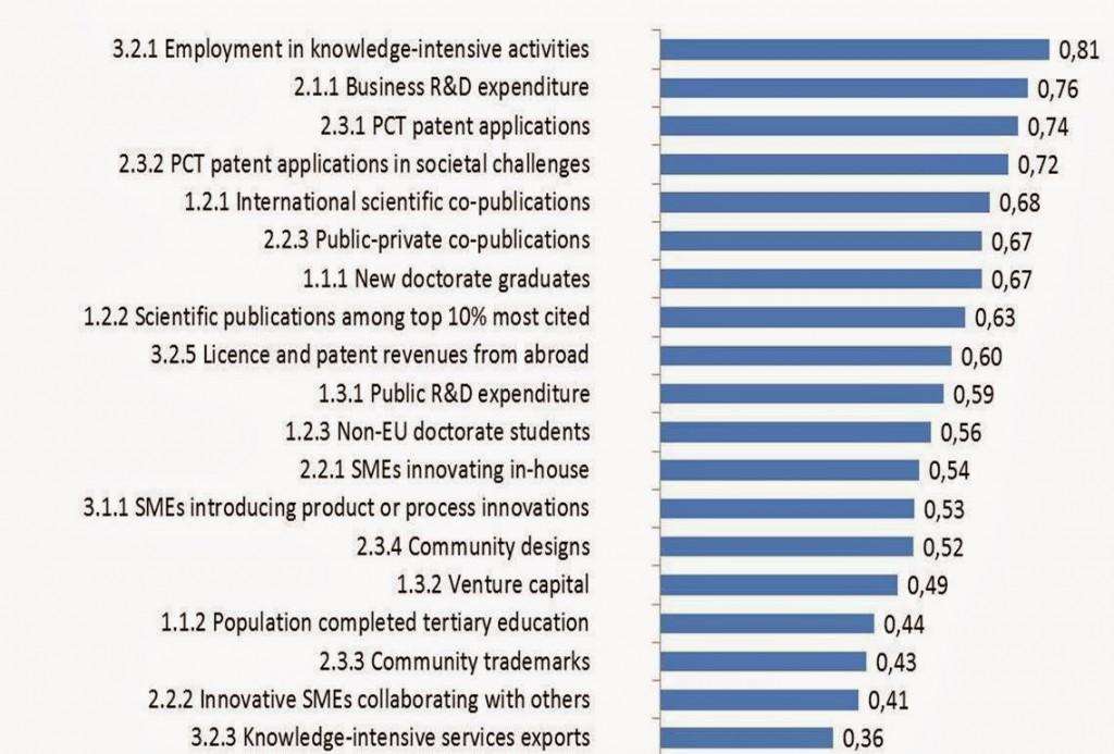 Correlacoes entre estrutura produtiva e indicadores de inovacao nos paises da UE - RPM