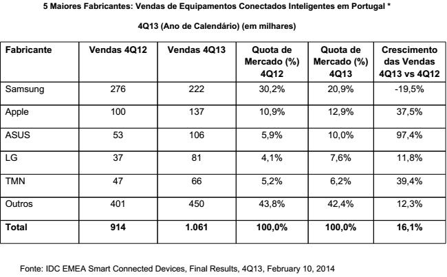 Tabela dos  cinco maiores fabricantes de Smart Connected Devices