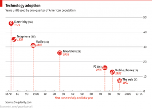 Tecnologias - Economist