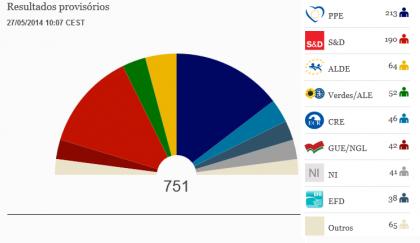 Eurodeputados - PE