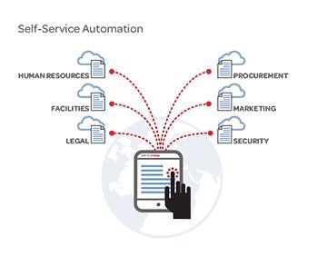 Self-service Automation