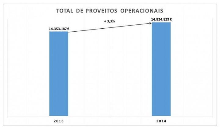 Resultados da Compta_semestre 1 de 2014