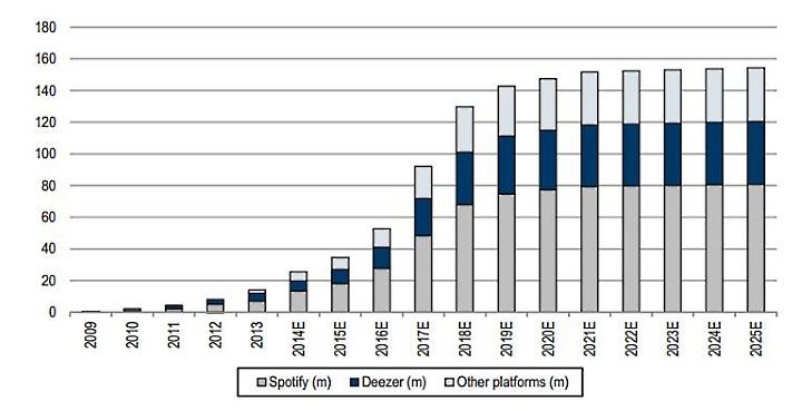 streaming pago - Credit Suisse