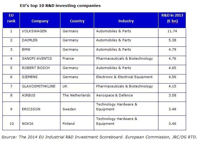 2014 EU Industrial R&D Investment Scoreboard