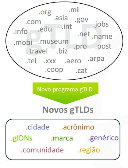 gTLD - ICANN