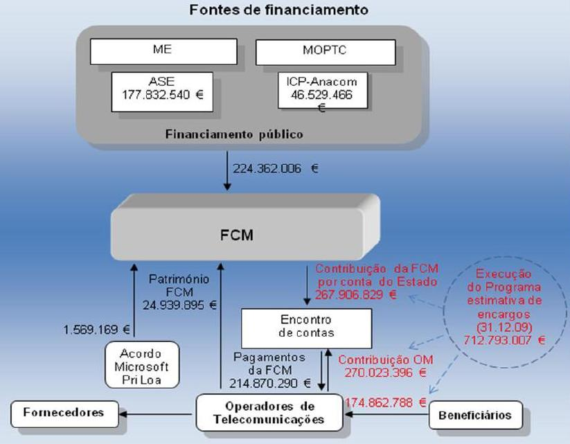 financiamento - FCM