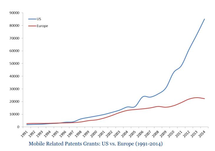 Mobile patents 1991-2014