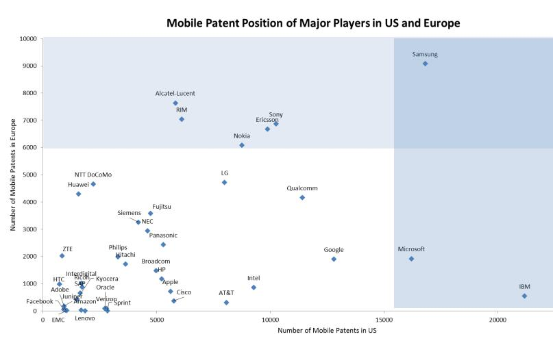 Mobile patents US vs Europe