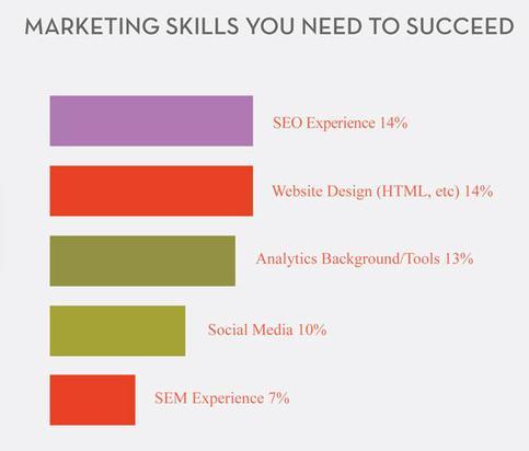 marketing - Digital Professional Institute