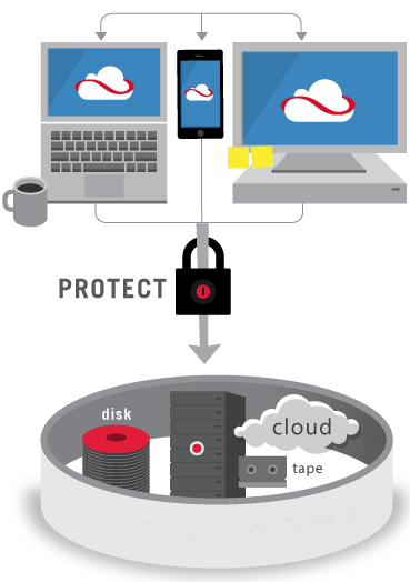 Commvault_ Endpoint Data Protection Solution Set