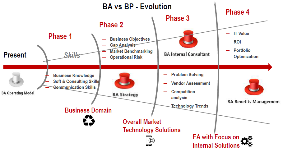 BA vs BP evolution - Winning