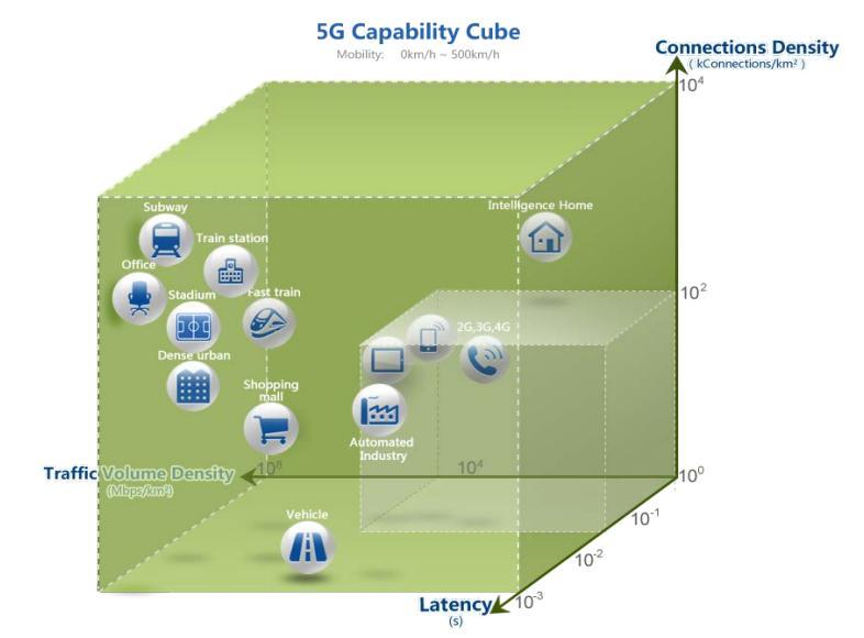 5G - IMT-2020 - UIT