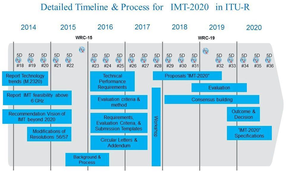 5G - IMT2020 - UIT