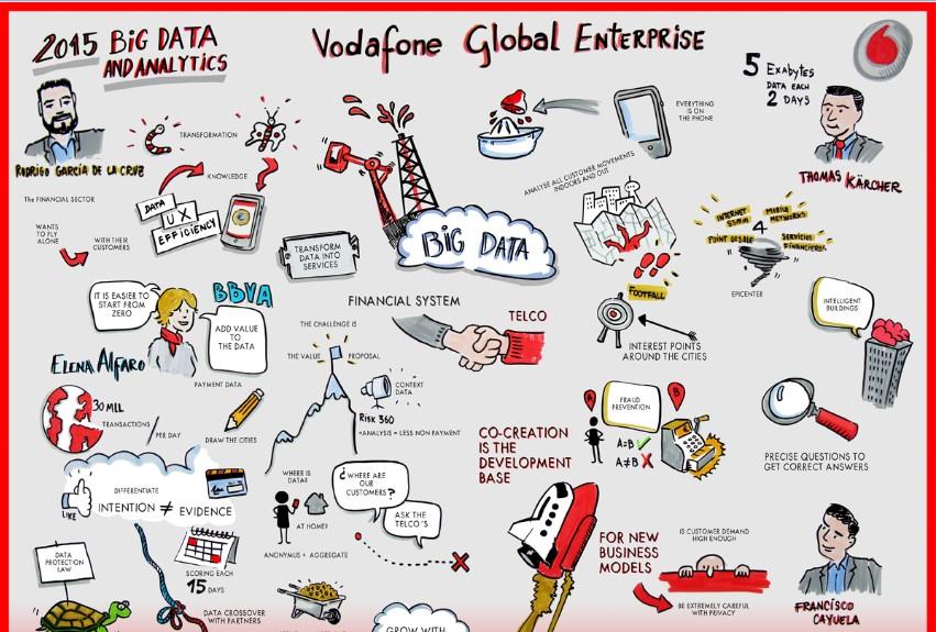 Big Data - Vodafone