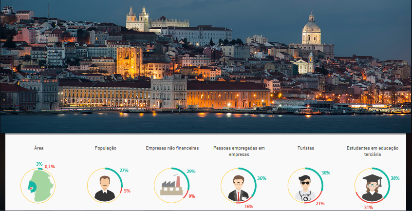 plataforma de dados abertos de lisboa